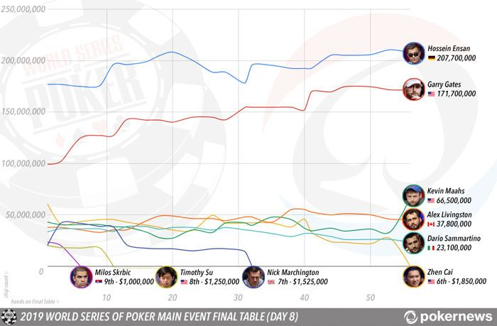 WSOP Main Event final table course infographic