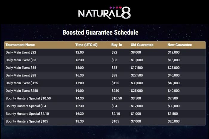 Natural8 Boosted Guarantee Schedule