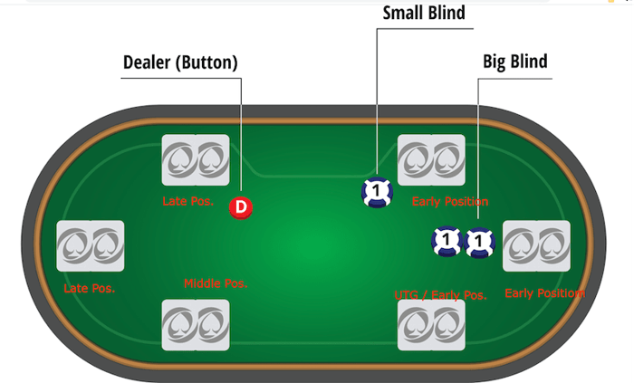 hijack poker position betting