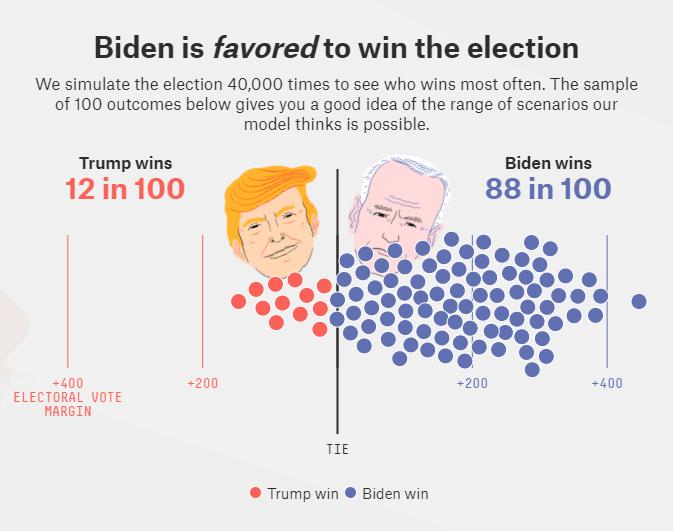 Trump 72o vs Biden Aces