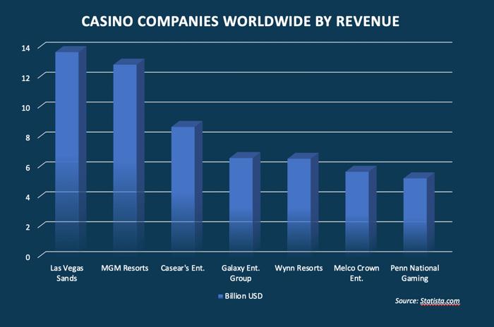 Pendapatan Perusahaan Kasino