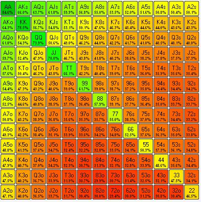 Peta panas dari Power-Equilab menunjukkan ekuitas masing-masing tangan versus rentang pembukaan BTN