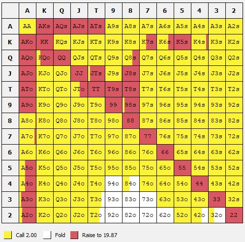 Strategi minraise 20bb BB vs BTN (Simple Preflop Holdem)