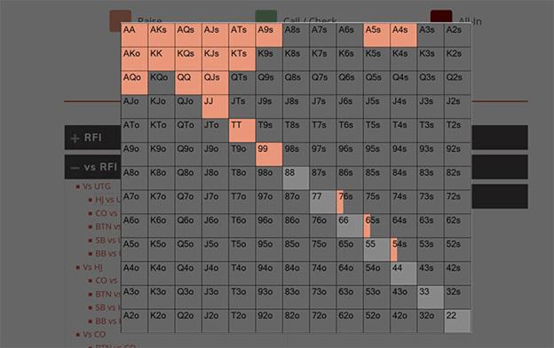 The Advanced Solver Ranges untuk permainan uang - salah satu dari lima set grafik preflop dalam kursus pelatihan Upswing Lab.