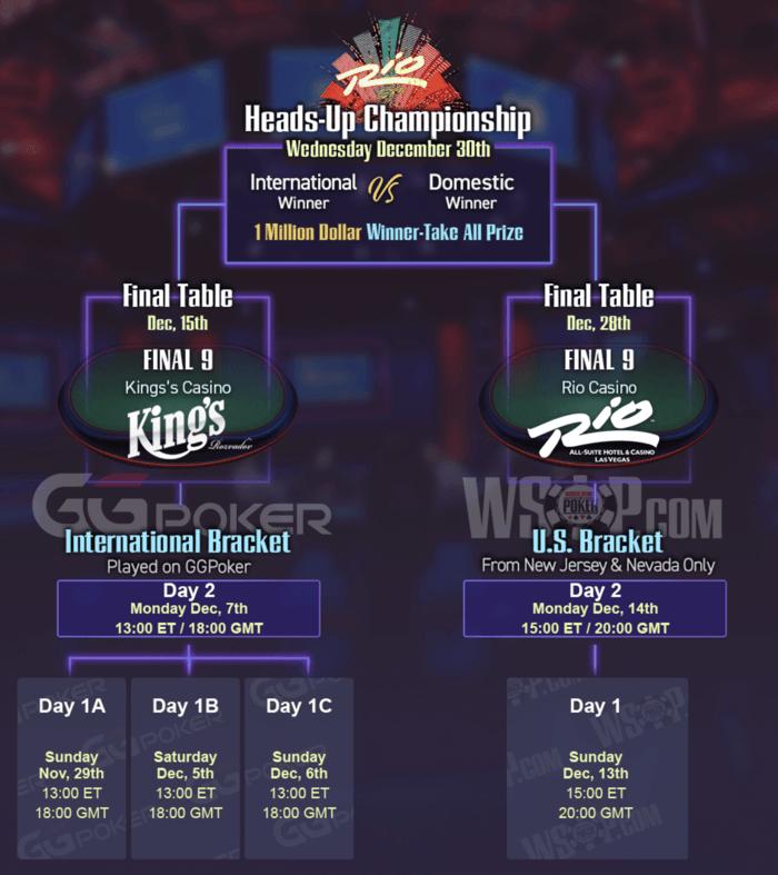 Acara Utama WSOP 2020