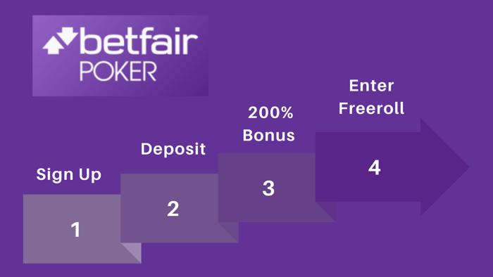 Betfair Poker Four Steps