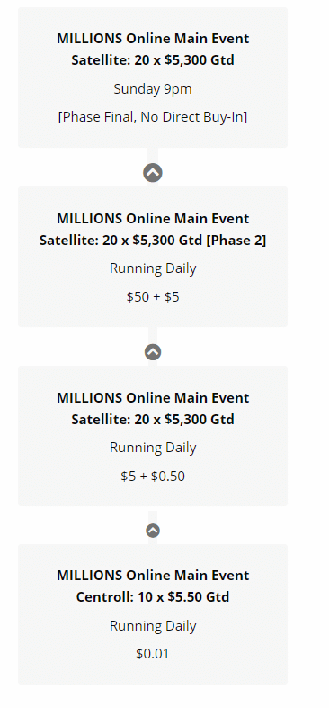 MILLIONS Online Phase