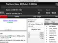 """Fábio """"wannab333"""" Dâmaso vence Hot BigStack Turbo €50 (€1,835) & Mais 127"""