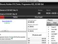iDuckz Vence The Big €100, Tr8ght o The Hot BigStack Turbo €50 & Mais 135