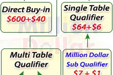 PartyPoker 1,000,000 guaranteed coming in May qualify for as little as $8 dollars!