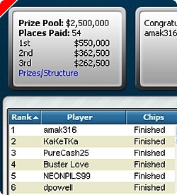 Максим Лыков занимает второе место в турнире #22 FTOPS!