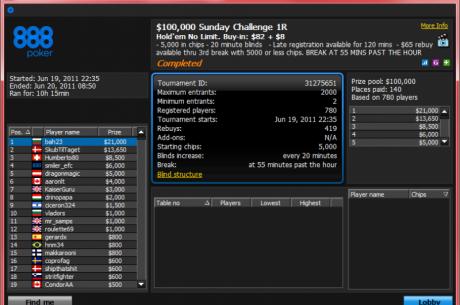И пак българска победа в $100,000 Sunday Challenge - bah23 прибра...