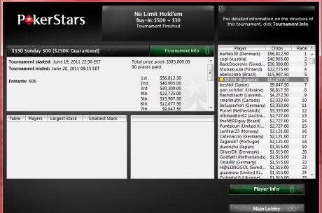 6-то място и $13K за KOVAK от Sunday 500 в PokerStars