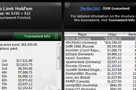 $15,601 за K0VAK, който записа нова победа в PokerStars