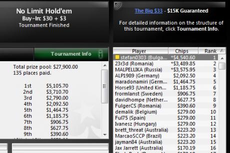 stefan0303 спечели The Big $33 за $4,540; bah23 с три финални маси в...