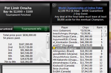 $18,392 за antchev, който остана 7-ми в WCOOP-54 $2,100 PL Omaha [6-max]