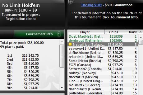 $8,610 за Erebgil_bg, който остана 3-ти в PokerStars The Big $109; choksiBG...