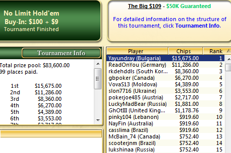 $15,675 за победата на Yayundray в PokerStars The Big $109; marin06 спечели...