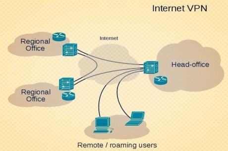 让我们来谈谈VPN