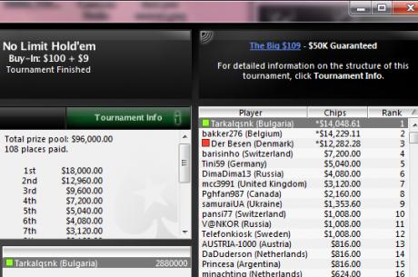 $14,048.61 за Tarkalqsnk след победата му в PokerStars The Big $109