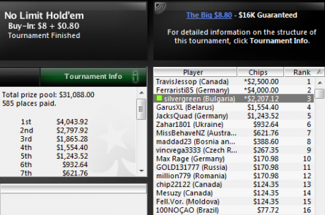 silvergreen остана 3-ти в The Big $8 за $2,207; Nikolabet прибра $2,285 за...