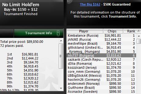 $7,286 за победа на danistiofi; $3,818 взе nts737, който остана 6-ти...