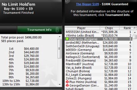 $29,760 за Zindy Lou, който остана 3-ти в PokerStars The Bigger $109