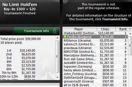 $6,825 за FeriBo, който остана 2-ри в $320 NLHE 6-max турнир; makers_mark...