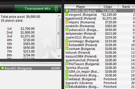 Над $11,000 за българите от финала на лигата в PokerStars