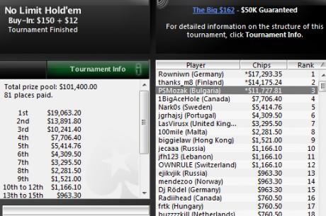 PSMozak остана 3-ти в PokerStars The Big $162 за $11,700, bah23 също се...