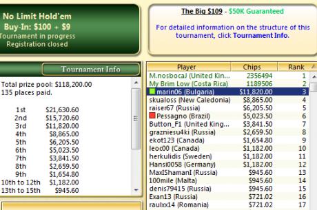marin06 остана 3-ти в The Big $109 за $11,820, N1cky3457 спечели The Big $4...