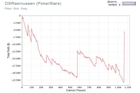 'DSRasmussen' redder stort underskud på PokerStars