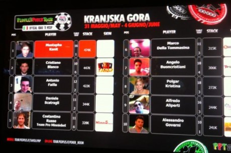 Polgár Kriszta a 9. helyen áll a harmadik napon a Peoples Poker Tour Kranjska Gorán
