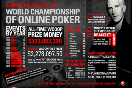 Infografika: 12 let v historii WCOOP na PokerStars