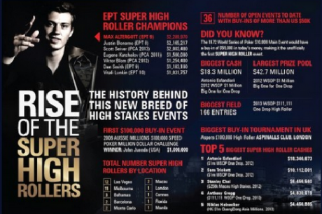 Infografika: Nástup Super High Roller turnajů