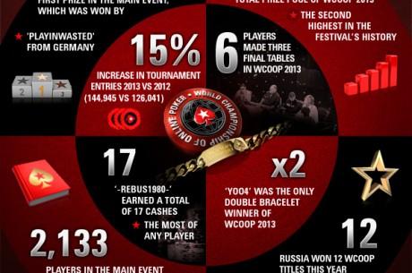 Infografika: a World Championship of Online Poker számokban