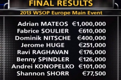¡¡Adrián Mateos lo consiguió, campeón del evento principal de las WSOPE 2013...