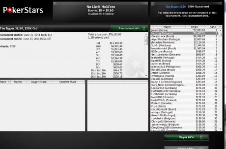 Второ място и $9,485 за Неделчо Караколев в The Bigger $8,80 +...