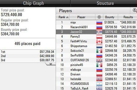 """Jazzer32"" iz Srbije Osvojio Blizu $50,000 na WCOOP Eventu Nakon 3-Way Chop-a"