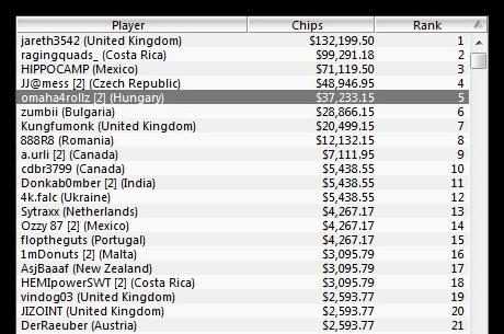 Český hráč JJ@mess skončil čtvrtý na 47. Eventu WCOOP $320 No Limit Hold'em