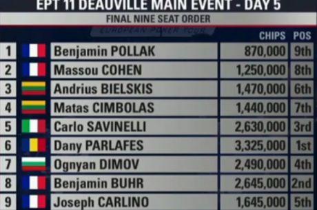 Bleskovka : v €5.300 Main eventu začala hra na neoficiálním finálovém stole
