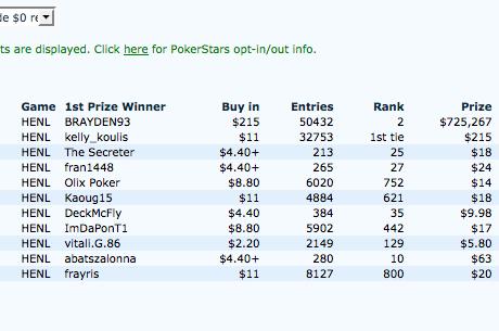 Mesedélután: $725 ezres nyeremény $11-ból, versenypókeres múlt nélkül