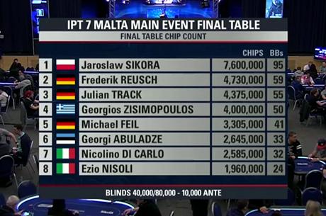 ÉLŐ VIDEÓ: Kövesd élőben az IPT Málta főversenyének döntő asztalát!