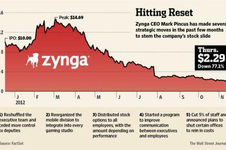 Zynga poursuivie par ses actionnaires pour dissimulation d'informations financières