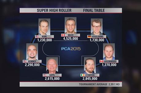 Adásban a PCA $100.000-os Super High Roller döntő összefoglalója!