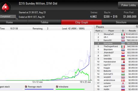 Eestlastel edukas nädalavahetus PokerStarsi suurturniiridel