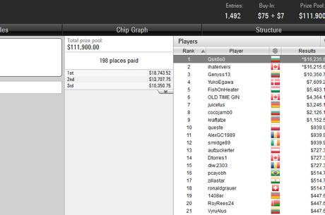 Победа и $16К за Qsk0o0 в The Bigger $82 + още БГ успехи от...