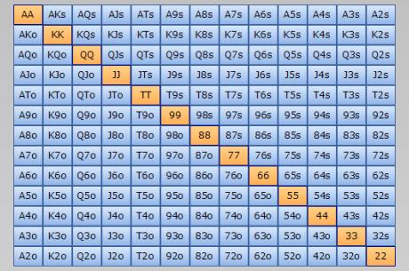 Trocha té poker matematiky: výpočet startovních kombinací, blockery a další