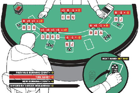 Trending: The Definitive Guide to Card Counting in Blackjack
