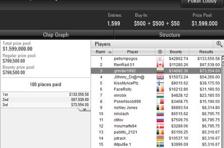 Трето място и $88,000 за Алекс Димитров от SCOOP #16 $1,050...